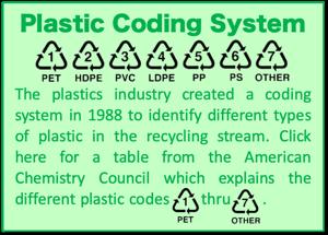 Plastic Codes Box
